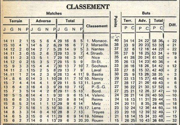 1977 D1 J30 ROUEN REIMS 1-2, le 04/03/1978