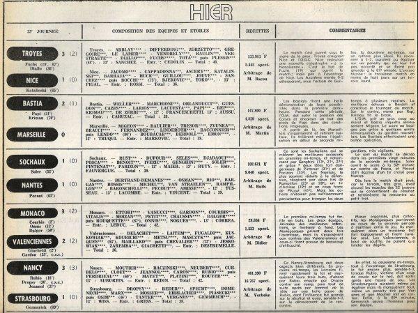 1977 D1 J25 BORDEAUX REIMS 2-0, le 22/01/1978