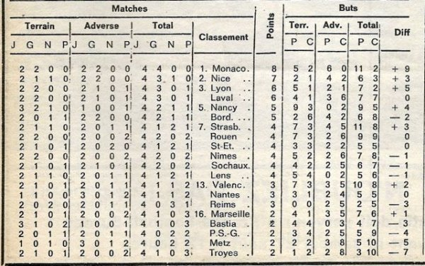 1977 D1 J04 BASTIA REIMS 3-0, le 19/08/1977