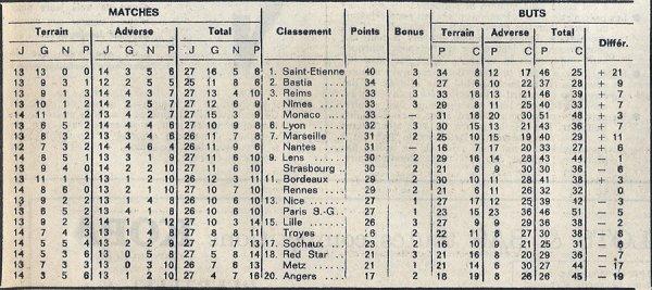 1974 D1 J27 REIMS TROYES 3-0, le 16/02/1975