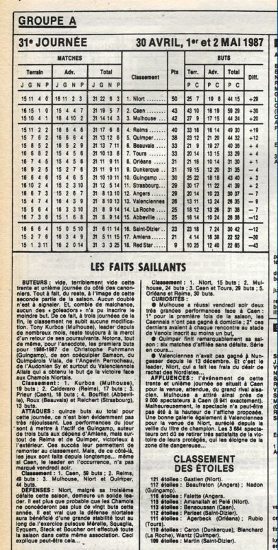 1986 D2A J31 ABBEVILLE REIMS 0-2, le 02/05/1987