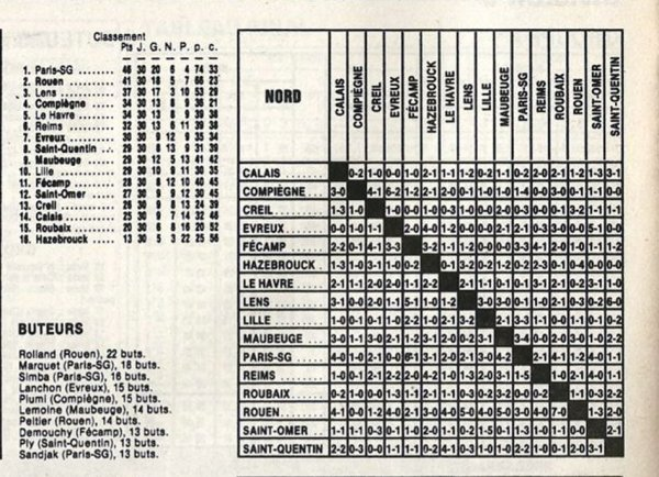 1986 D3 : CLASSEMENT, RESULTATS, le 30/06/1987