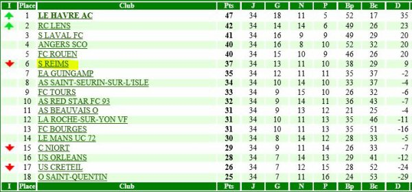 RECAPITULATIF de la saison 1990-1991