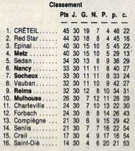 RECAPITULATIF de la saison 1987-1988