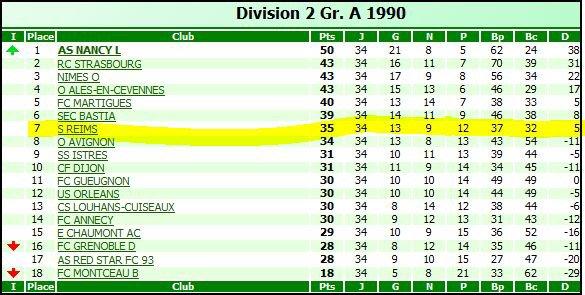 RECAPITULATIF de la saison 1989-1990