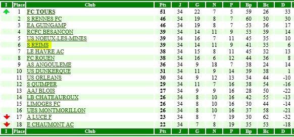 RECAPITULATIF de la saison 1979-1980