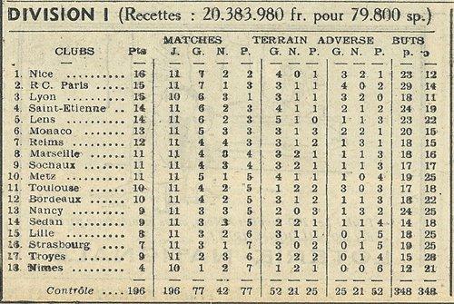 1955 D1 J11 REIMS RACING 2-1, le 01/11/1955
