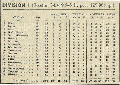 1955 D1 J12 NANCY REIMS 1-4, le 06/11/1955