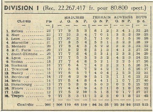 1955 D1 J17 METZ REIMS 1-1, le 11/12/1955
