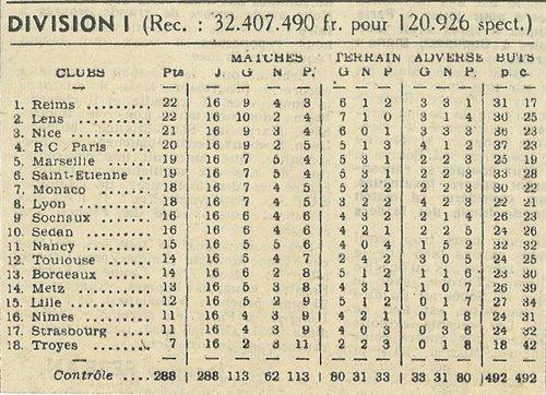 1955 D1 J16  REIMS TROYES 2-1, le 04/12/1955