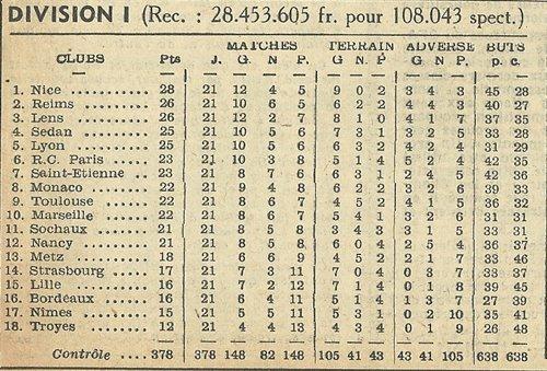 1955 D1 J21 SOCHAUX REIMS 4-3, le 22/01/1956