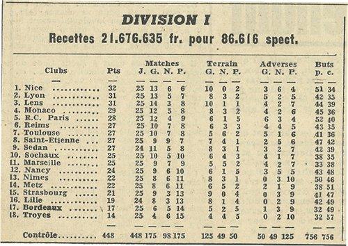 1955 D1 J25 MONACO REIMS 2-1, le 18/03/1956