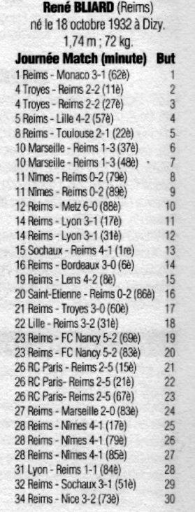 1954 D1 Bilan : BLIARD MEILLEUR BUTEUR de D1, le 31/05/1955