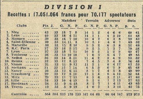 1955 D1 J33 REIMS NANCY 1-2, le 20/05/1956