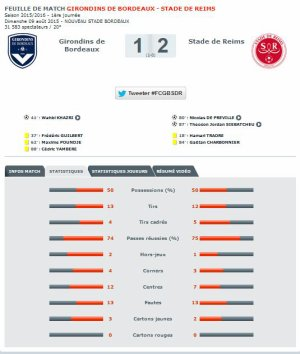 2015 Ligue 1 J01 BORDEAUX REIMS 1-2, les + du Blog, le 10/08/2015