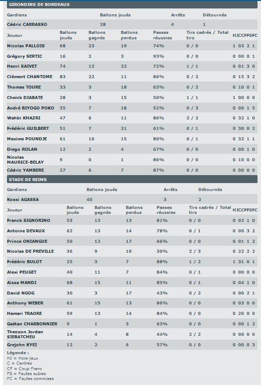 2015 Ligue 1 J01 BORDEAUX REIMS 1-2, les + du Blog, le 10/08/2015