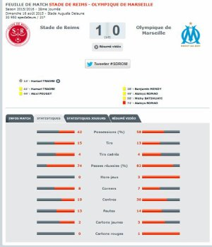 2015 Ligue 1 J02 REIMS MARSEILLE 1-0, les + du blog le 17/08/2015