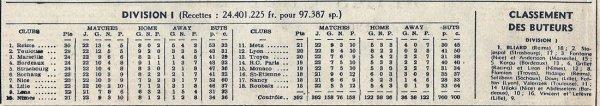 1954 D1 J22 LILLE REIMS 3-2, le 09/01/1955