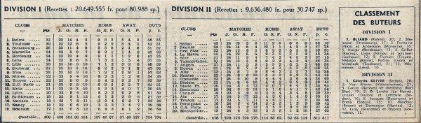 1954 D1 J23 REIMS NANCY 5-2, le 16/01/1955