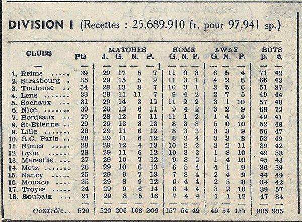 1954 D1 J29 METZ REIMS 1-0, le 13/03/1955