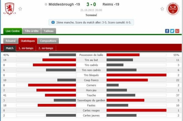 2015 YOUTH LEAGUE 1er Tour Retour : MIDDLESBROUGH REIMS 3-0, le 21/10/2015