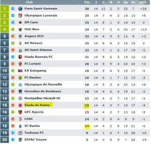 2015 Ligue 1 J14 MONTPELLIER REIMS 3-1, les + du Blog, le 22/11/2015