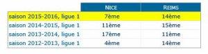 2015 Ligue 1 J18 REIMS NICE , l'avant match, le 11/12/2015