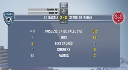 2015 Ligue 1 J19 BASTIA REIMS 2-0 , le live, le 19/12/2015