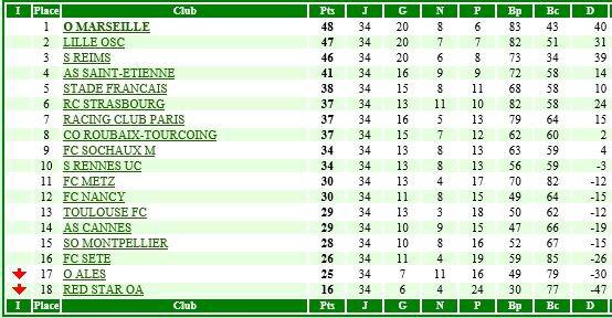 RECAPITULATIF de la saison 1947-1948