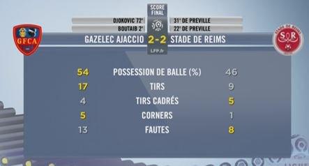 2015 Ligue 1 J21 GAZELEC REIMS 2-2, le live, le 16/01/2016