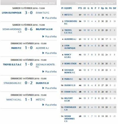 2015 U19 Championnat national GR B : les Feuilles de match Phase retour , le 15/05/2016