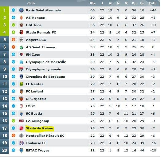 2015 Ligue 1 J22 REIMS SAINT ETIENNE 1-1, les + du Blog, le 26/01/2016