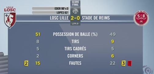 2015 Ligue 1 J29 LILLE REIMS 2-0, le live, le 05/03/2016