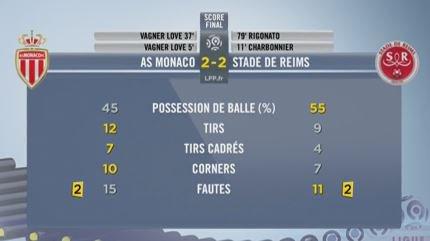 2015 Ligue 1 J30 MONACO REIMS 2-2, le live, le 11/03/2016
