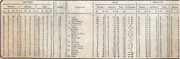 1966 D1 J10 REIMS BORDEAUX 4-1, le 08/10/1966