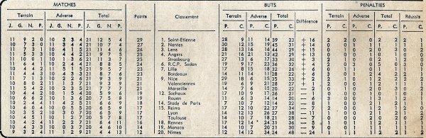 1966 D1 J21 ( Joué après J24 ) TOULOUSE REIMS 1-0, le 12/02/1967