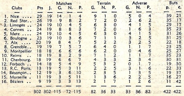 1964 D2 J19 REIMS MONTPELLIER 0-0, le 31/01/1965
