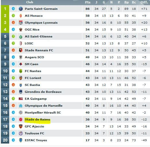 2015 Ligue 1 J34 TROYES REIMS 2-1,les + du Blog le 18/04/2016