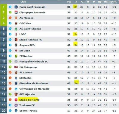2015 Ligue 1 J35 NICE REIMS 2-0, le 22/04/2016