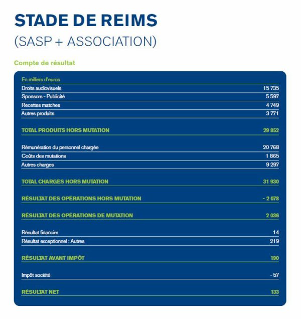 2014 REIMS : ETATS FINANCIERS CONSOLIDES, le 30/06/2015