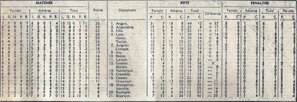 1968 D2 J14 ANGERS REIMS 4-1, le 03/11/1968