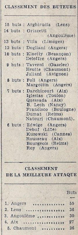 1968 D2 J16 BOULOGNE REIMS 1-2, le 17/11/1968
