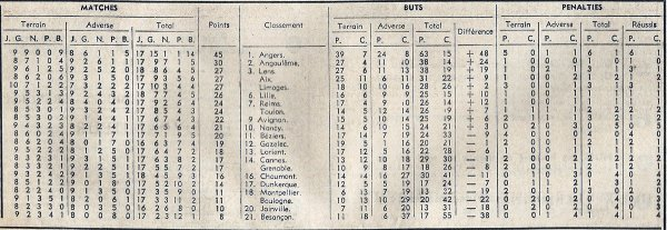 1968 D2 J18 REIMS CANNES 1-2, le 01/12/1968