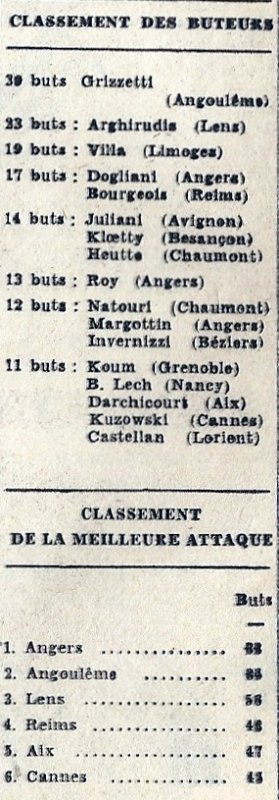 1968 D2 J29 CHAUMONT REIMS 3-2, le 05/04/1969