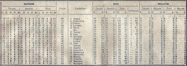 1968 D2 J40 BEZIERS REIMS 2-1, le 31/05/1969