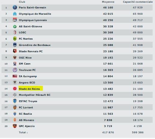 2015 Statistiques saison 2015-2016 : Affluences, supporters, le 27/05/2016