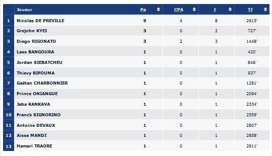 2015 Statistiques saison 2015-2016 : Attaque, défense, le 27/05/2016