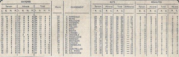 1965 D2 J25 ANGOULEME REIMS 0-1, le 27/02/1966