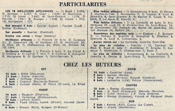 1969 CFA J13 CREIL REIMS 1-0, le 07/12/1969