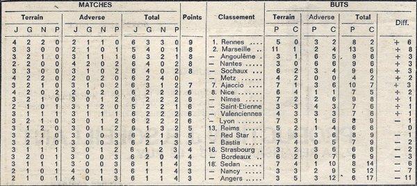 1970 D1 J06 REIMS NÎMES 1-1, le 09/09/1970